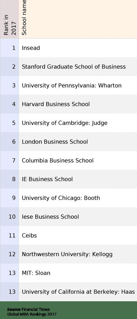 business-school-ranking